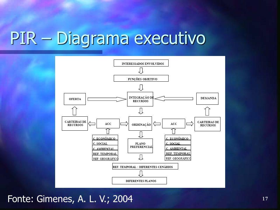 17 PIR – Diagrama executivo Fonte: Gimenes, A. L. V.; 2004