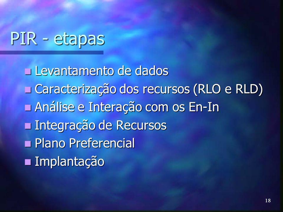 18 PIR - etapas Levantamento de dados Levantamento de dados Caracterização dos recursos (RLO e RLD) Caracterização dos recursos (RLO e RLD) Análise e