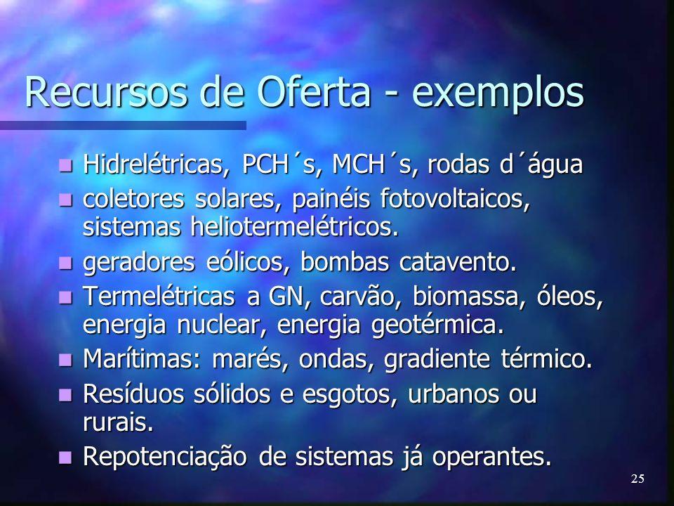 25 Recursos de Oferta - exemplos Hidrelétricas, PCH´s, MCH´s, rodas d´água Hidrelétricas, PCH´s, MCH´s, rodas d´água coletores solares, painéis fotovo
