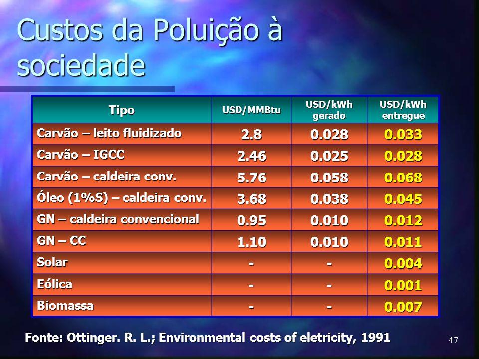 47 Custos da Poluição à sociedade TipoUSD/MMBtu USD/kWh gerado USD/kWh entregue Carvão – leito fluidizado 2.80.0280.033 Carvão – IGCC 2.460.0250.028 C