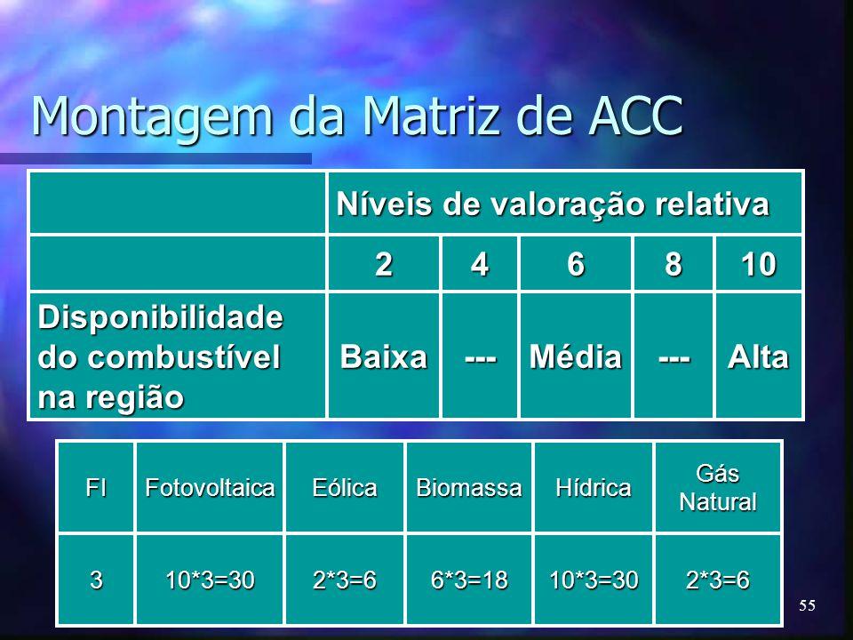 55 Montagem da Matriz de ACC Níveis de valoração relativa 246810 Disponibilidade do combustível na região Baixa---Média---Alta FIFotovoltaicaEólicaBio