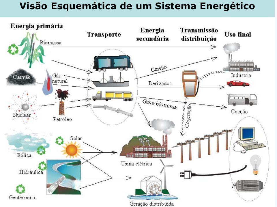 Novos Instrumentos de Planejamento Energético Regional visando o Desenvolvimento Sustentável Introdução Geral Miguel Edgar Morales Udaeta 16 de 37 Sis