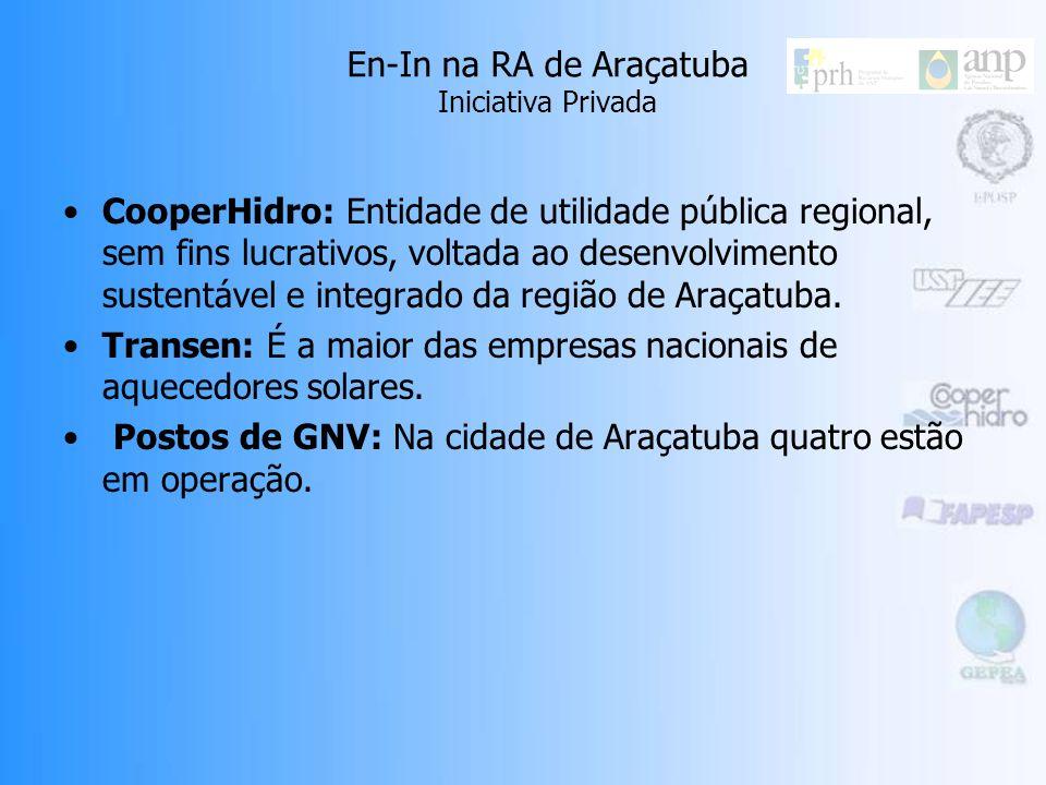 En-In na RA de Araçatuba Iniciativa Privada CooperHidro: Entidade de utilidade pública regional, sem fins lucrativos, voltada ao desenvolvimento sustentável e integrado da região de Araçatuba.