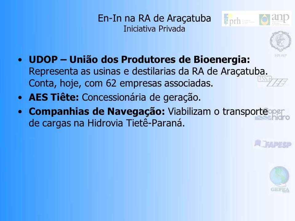 En-In na RA de Araçatuba Iniciativa Privada UDOP – União dos Produtores de Bioenergia: Representa as usinas e destilarias da RA de Araçatuba.