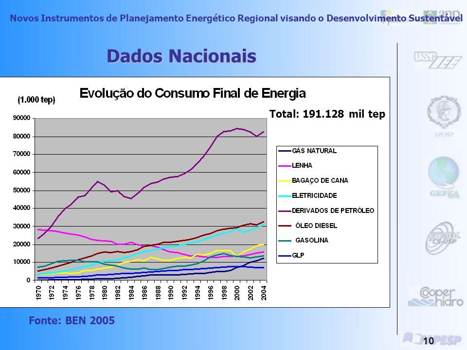 Novos Instrumentos de Planejamento Energético Regional visando o Desenvolvimento Sustentável 9 Consumo Mundial de Energia Primária Fonte: BP