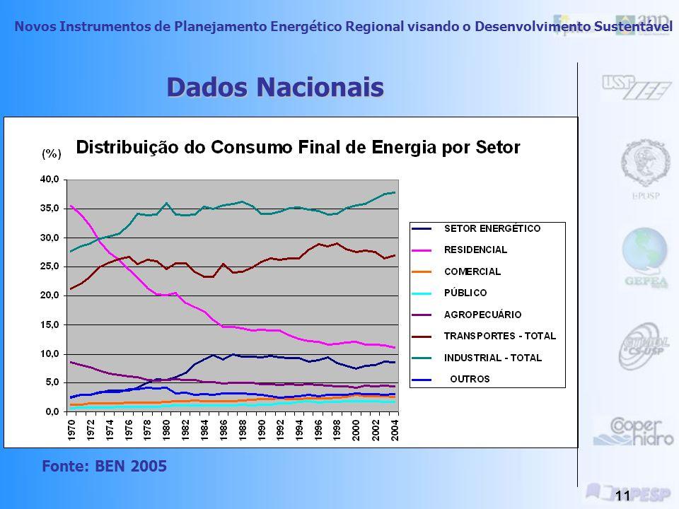 Novos Instrumentos de Planejamento Energético Regional visando o Desenvolvimento Sustentável 10 Dados Nacionais Fonte: BEN 2005 Total: 191.128 mil tep