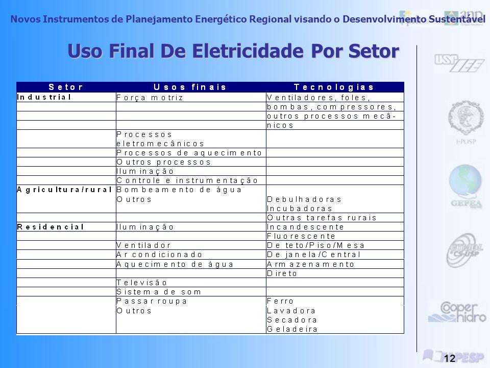 Novos Instrumentos de Planejamento Energético Regional visando o Desenvolvimento Sustentável 11 Fonte: BEN 2005 Dados Nacionais