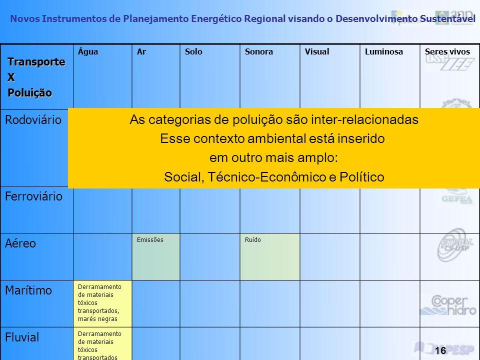 Novos Instrumentos de Planejamento Energético Regional visando o Desenvolvimento Sustentável 15 Poluição da água ou aquática Poluição do ar ou atmosfé