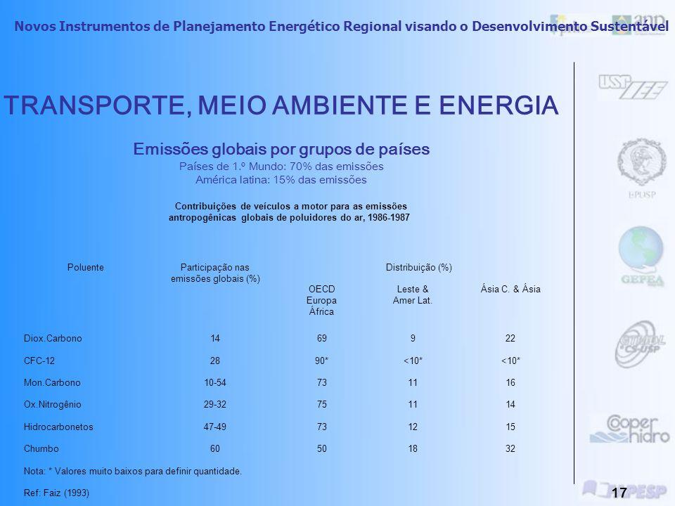 Novos Instrumentos de Planejamento Energético Regional visando o Desenvolvimento Sustentável 16 TransporteXPoluição ÁguaArSoloSonoraVisualLuminosaSere