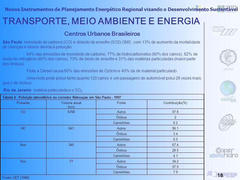Novos Instrumentos de Planejamento Energético Regional visando o Desenvolvimento Sustentável 17 Contribuições de veículos a motor para as emissões antropogênicas globais de poluidores do ar, 1986-1987 PoluenteParticipação nas emissões globais (%) Distribuição (%) OECD Europa África Leste & Amer Lat.