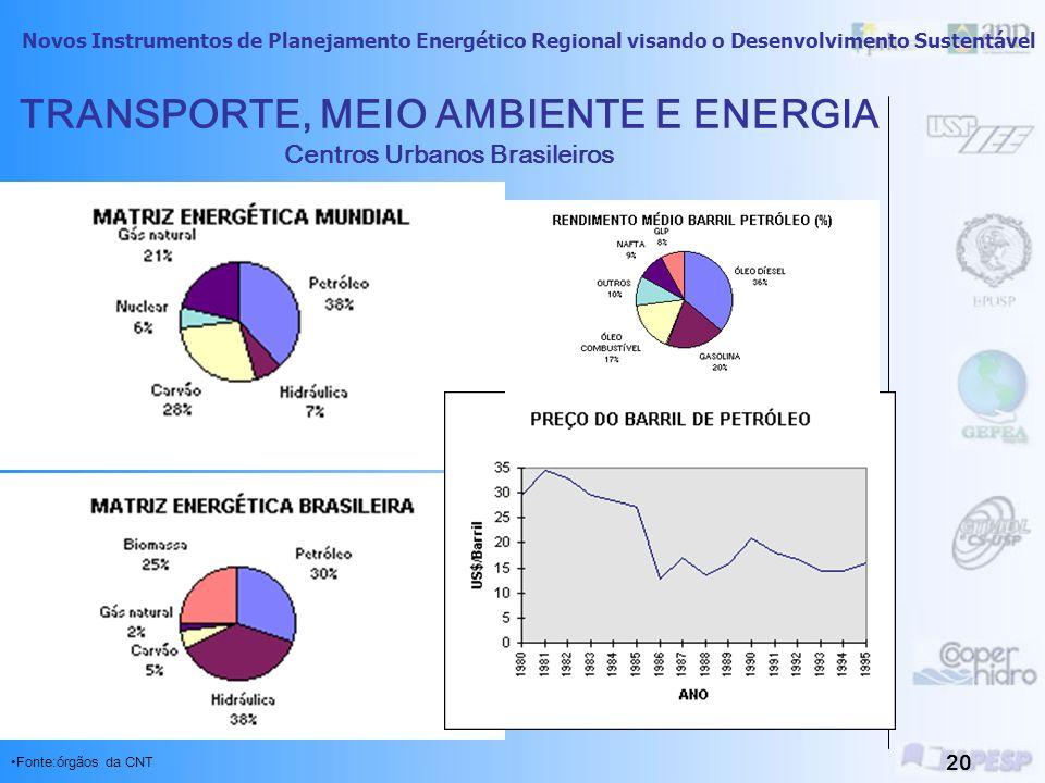Novos Instrumentos de Planejamento Energético Regional visando o Desenvolvimento Sustentável 19 TRANSPORTE, MEIO AMBIENTE E ENERGIA Centros Urbanos Br