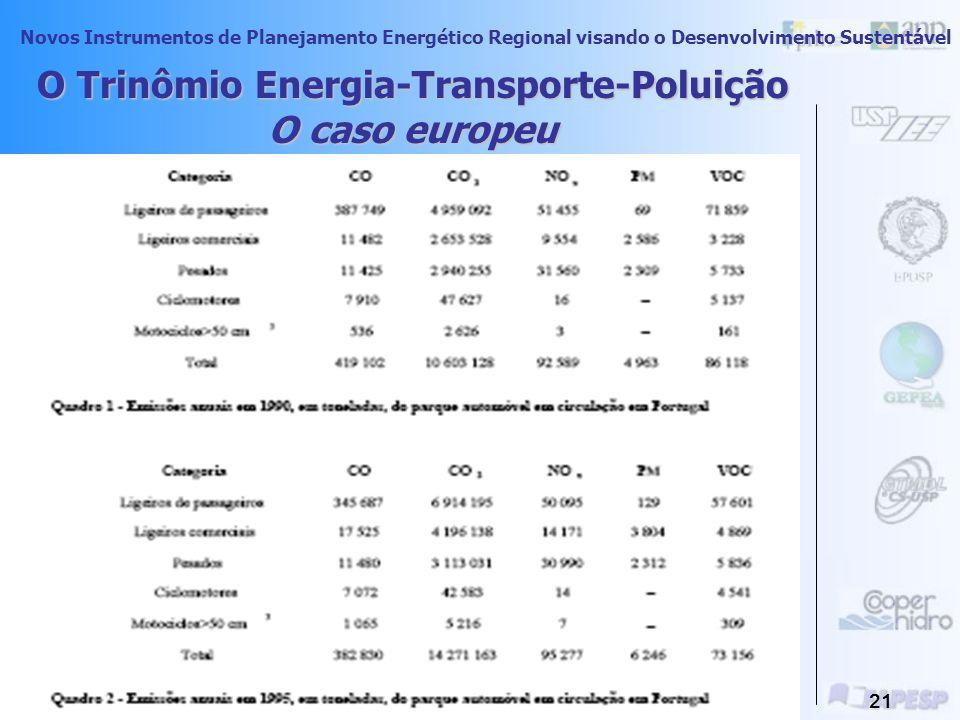Novos Instrumentos de Planejamento Energético Regional visando o Desenvolvimento Sustentável 20 Fonte:órgãos da CNT TRANSPORTE, MEIO AMBIENTE E ENERGI
