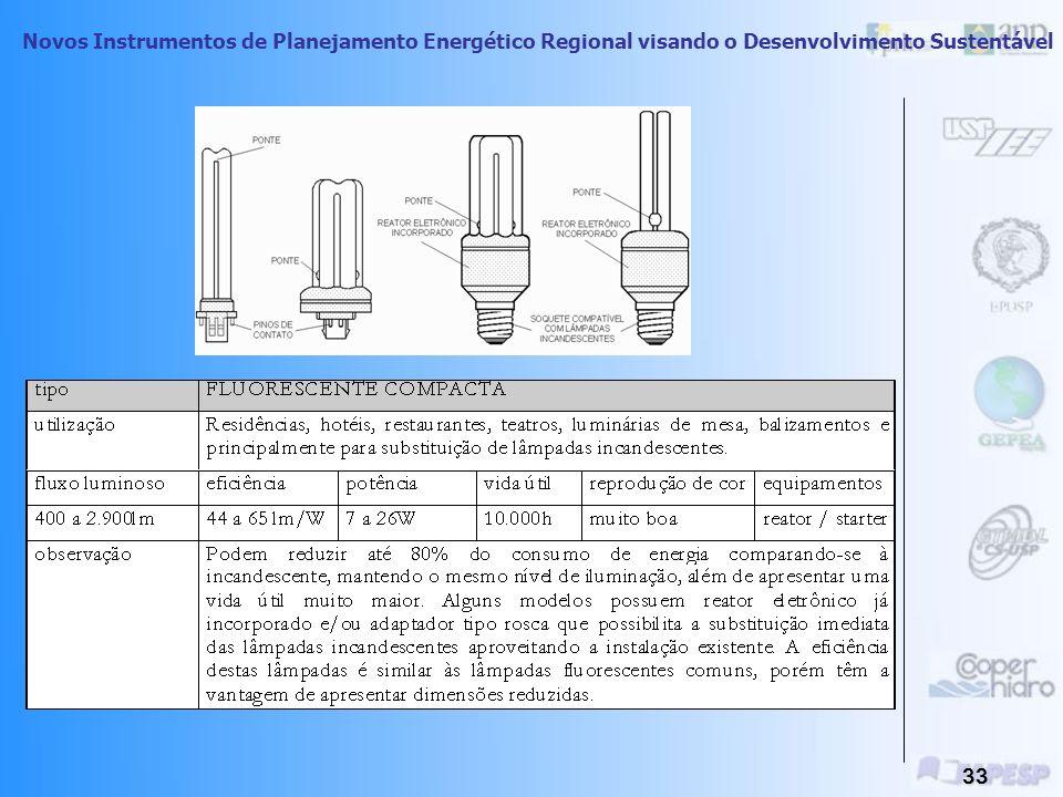 Novos Instrumentos de Planejamento Energético Regional visando o Desenvolvimento Sustentável 32 Iluminação - Lâmpada De Descarga