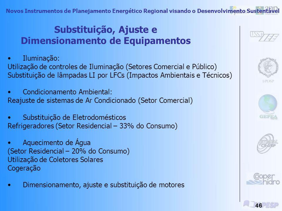 Novos Instrumentos de Planejamento Energético Regional visando o Desenvolvimento Sustentável 45 Impactos Ambientais no Macro Setor da Construção Civil