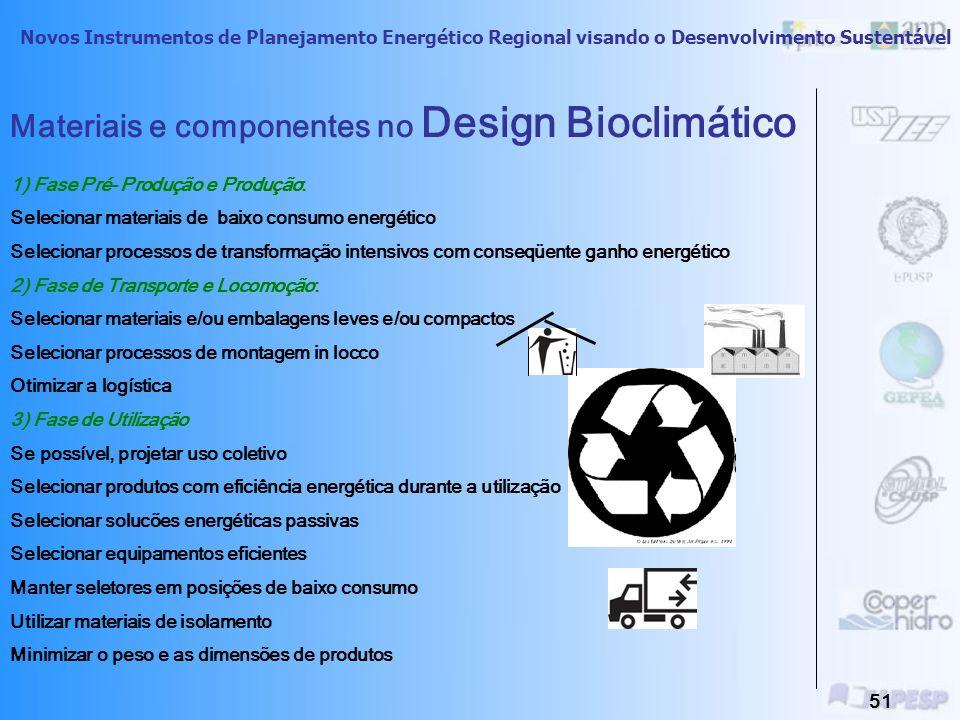 Novos Instrumentos de Planejamento Energético Regional visando o Desenvolvimento Sustentável 50 Medidas (Ações e Programas) de Conservação Energética e Minimização de Impactos Ambientais Substituição, Ajuste e Dimensionamento de Equipamentos Seleção e Substituição de Energéticos e Eficientização de Sistemas de Combustão Edifícios Eficientes e Arquitetura Bioclimática Programas de Informação e Educação