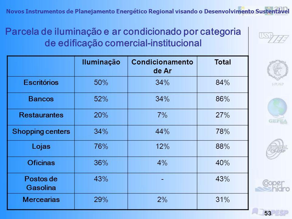 Novos Instrumentos de Planejamento Energético Regional visando o Desenvolvimento Sustentável 52 Consumo de energia elétrica por categoria em edificações nacionais UFSC