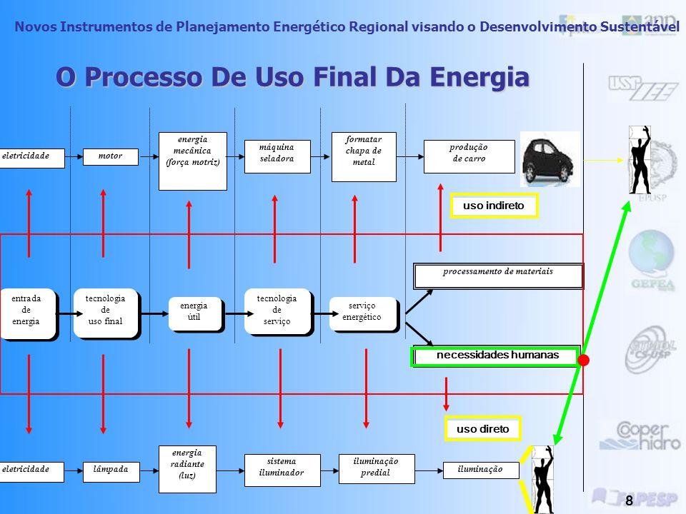 Novos Instrumentos de Planejamento Energético Regional visando o Desenvolvimento Sustentável 7 Uso Estacionário Da Energia Toda forma de uso da energi