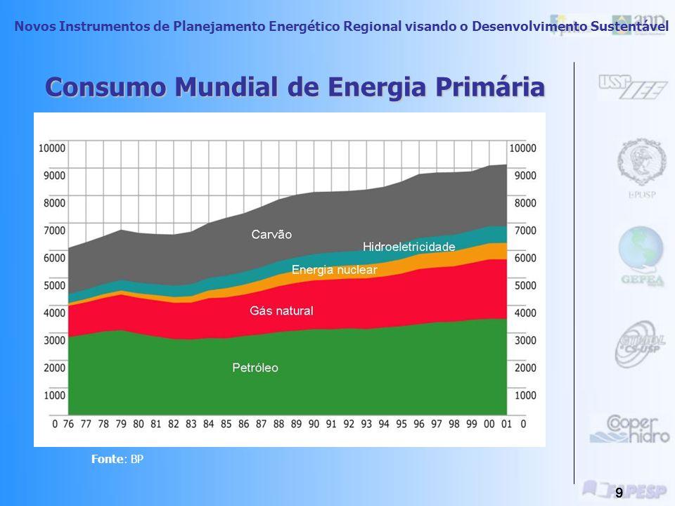 Novos Instrumentos de Planejamento Energético Regional visando o Desenvolvimento Sustentável 8 O Processo De Uso Final Da Energia uso indireto uso dir