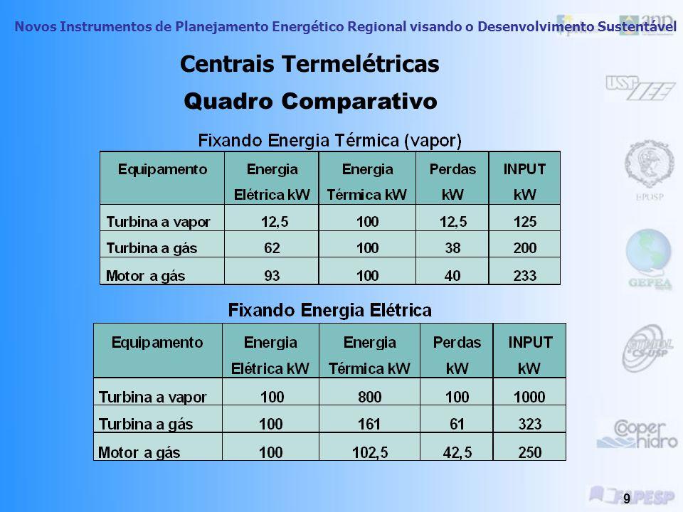 Novos Instrumentos de Planejamento Energético Regional visando o Desenvolvimento Sustentável 9 Quadro Comparativo Centrais Termelétricas