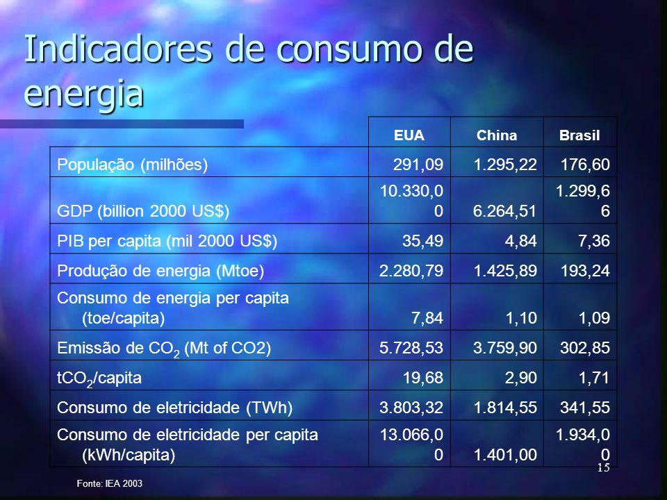 15 Indicadores de consumo de energia EUAChinaBrasil População (milhões)291,091.295,22176,60 GDP (billion 2000 US$) 10.330,0 06.264,51 1.299,6 6 PIB pe