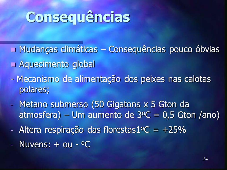 24 Consequências Mudanças climáticas – Consequências pouco óbvias Mudanças climáticas – Consequências pouco óbvias Aquecimento global Aquecimento glob