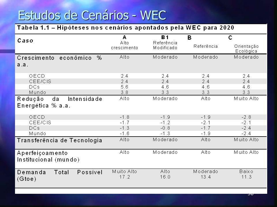 36 Estudos de Cenários - WEC