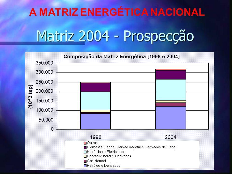 37 Composição da Matriz Energética [1998 e 2004] 0 50.000 100.000 150.000 200.000 250.000 300.000 350.000 19982004 (10^3 tep) Outras Biomassa (Lenha,