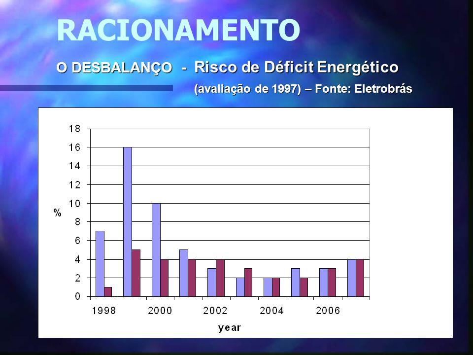 39 RACIONAMENTO O DESBALANÇO - Risco de Déficit Energético (avaliação de 1997) – Fonte: Eletrobrás