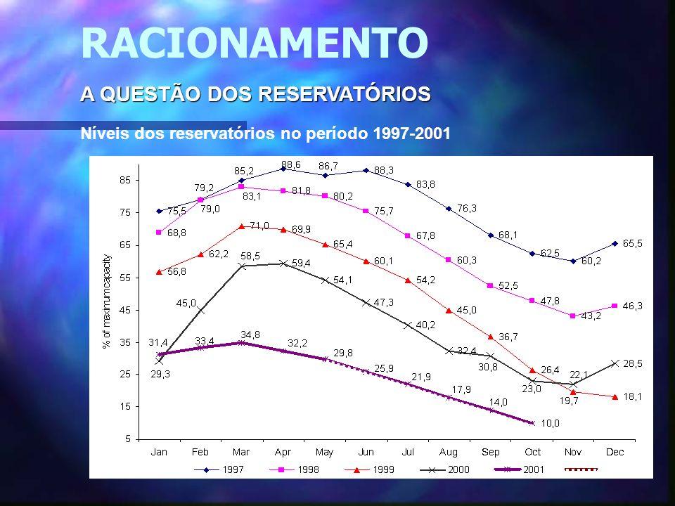 40 A QUESTÃO DOS RESERVATÓRIOS Níveis dos reservatórios no período 1997-2001 * RACIONAMENTO