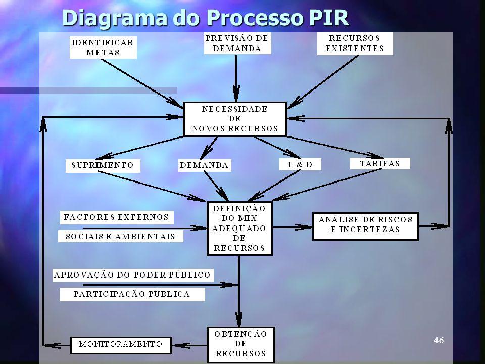 46 Diagrama do Processo PIR