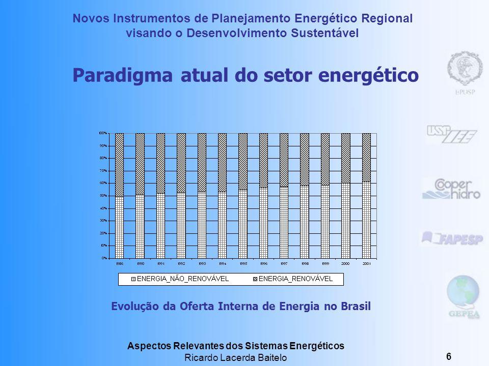 Novos Instrumentos de Planejamento Energético Regional visando o Desenvolvimento Sustentável Aspectos Relevantes dos Sistemas Energéticos Ricardo Lacerda Baitelo 6 Paradigma atual do setor energético Evolução da Oferta Interna de Energia no Brasil