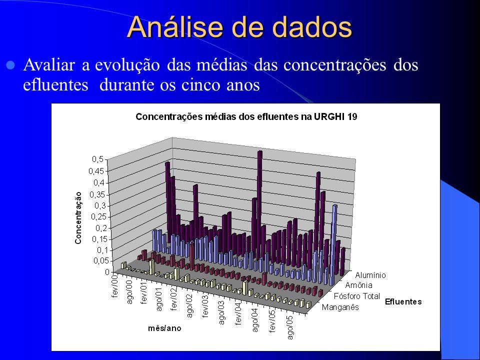 Análise de dados Avaliar a evolução das médias das concentrações dos efluentes durante os cinco anos