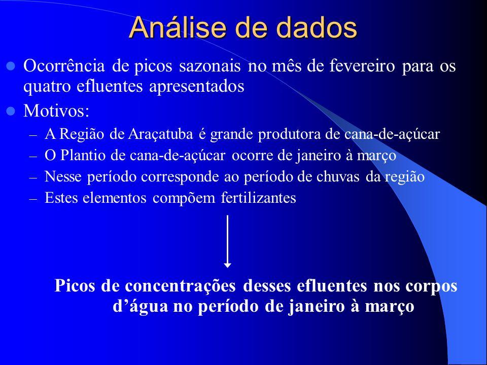 Análise de dados Ocorrência de picos sazonais no mês de fevereiro para os quatro efluentes apresentados Motivos: – A Região de Araçatuba é grande prod