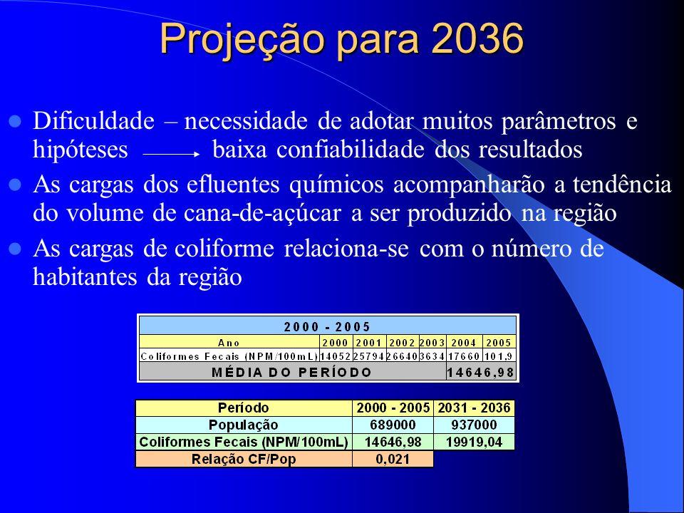 Projeção para 2036 Dificuldade – necessidade de adotar muitos parâmetros e hipótesesbaixa confiabilidade dos resultados As cargas dos efluentes químic