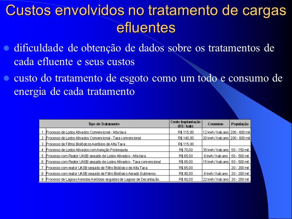 Custos envolvidos no tratamento de cargas efluentes dificuldade de obtenção de dados sobre os tratamentos de cada efluente e seus custos custo do trat