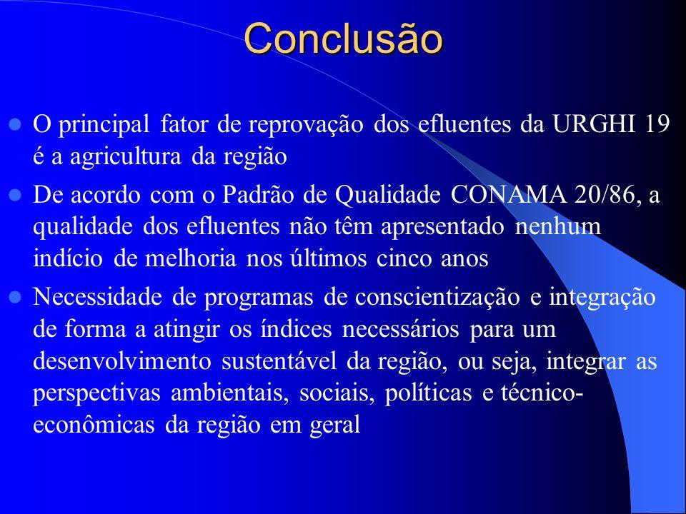 Conclusão O principal fator de reprovação dos efluentes da URGHI 19 é a agricultura da região De acordo com o Padrão de Qualidade CONAMA 20/86, a qual