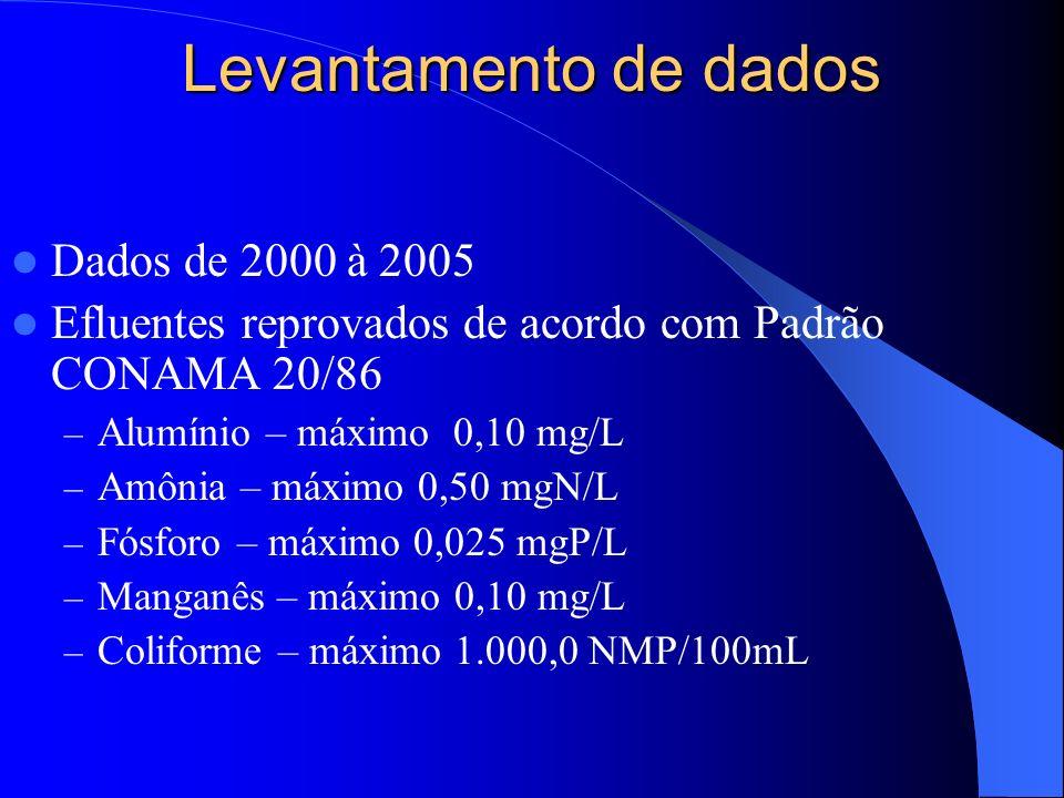 Levantamento de dados Dados de 2000 à 2005 Efluentes reprovados de acordo com Padrão CONAMA 20/86 – Alumínio – máximo 0,10 mg/L – Amônia – máximo 0,50