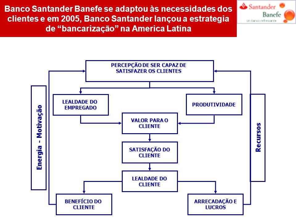 Banco Santander Banefe se adaptou às necessidades dos clientes e em 2005, Banco Santander lançou a estrategia de bancarização na America Latina LEALDA