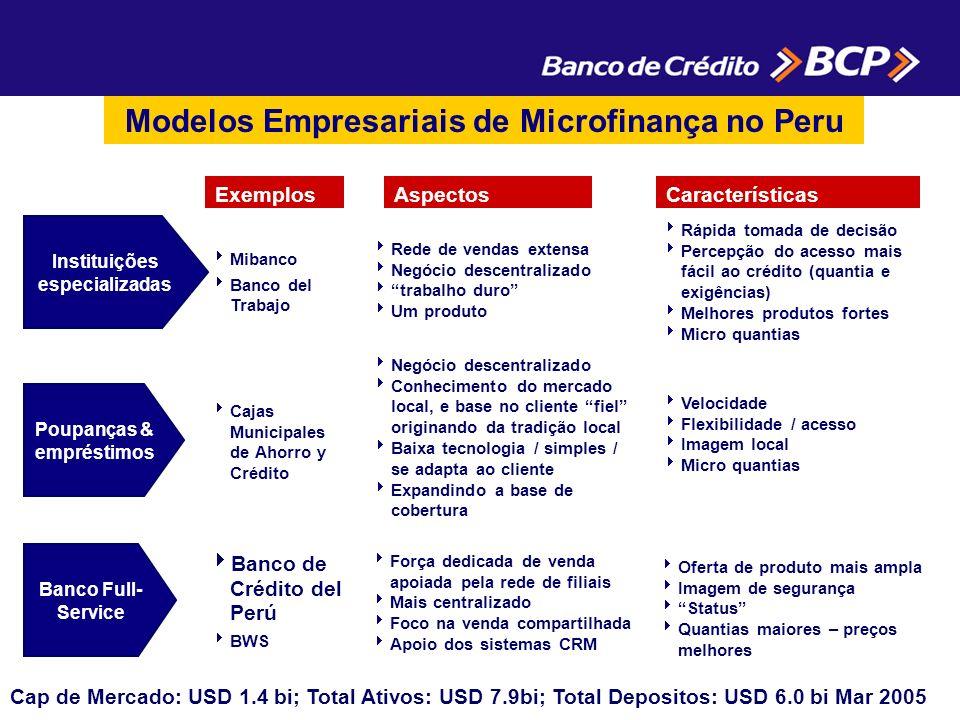 AspectosCaracterísticasExemplos Instituições especializadas Poupanças & empréstimos Banco Full- Service Rede de vendas extensa Negócio descentralizado