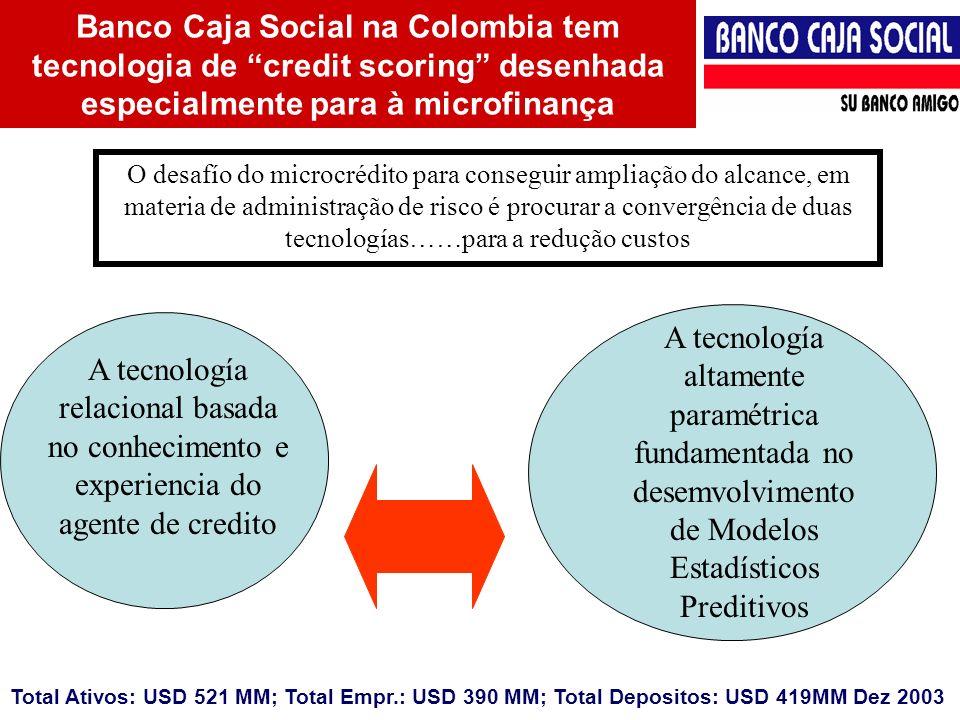 Banco Caja Social Penhor não convencional; muito frequentemente uma forma de alienação e planos conjuntos Processos eficientes e rápidos Variedade de termos, quantidade e tipos de produto (e.x.
