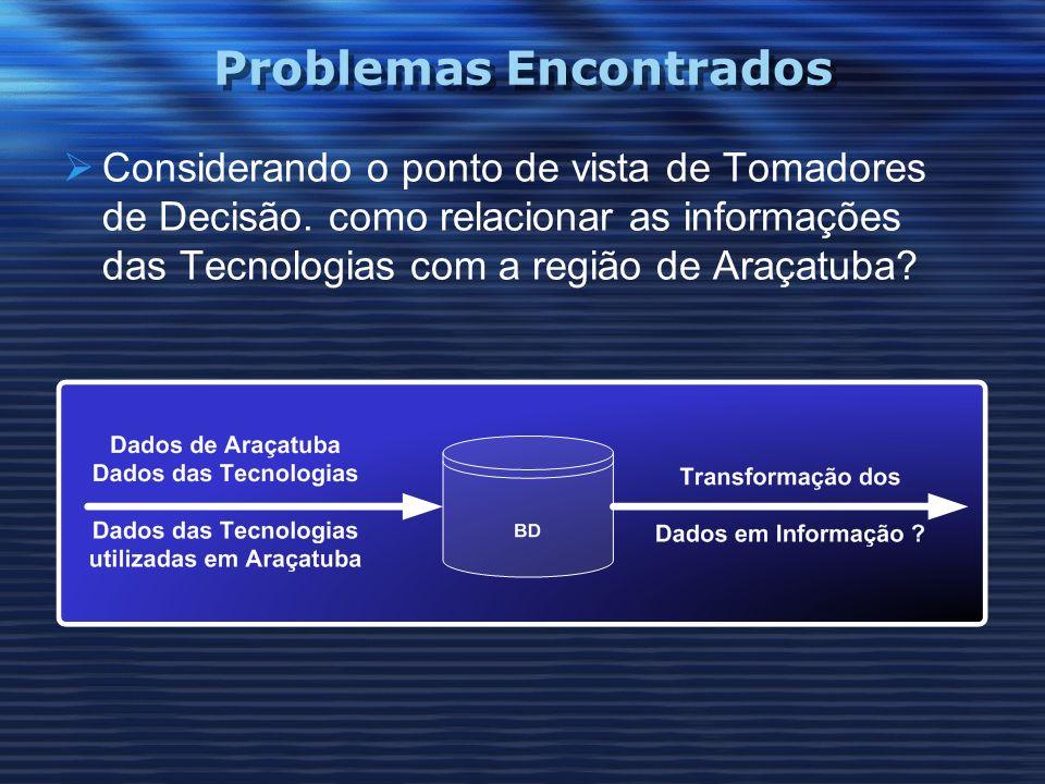 Problemas Encontrados Considerando o ponto de vista de Tomadores de Decisão. como relacionar as informações das Tecnologias com a região de Araçatuba?