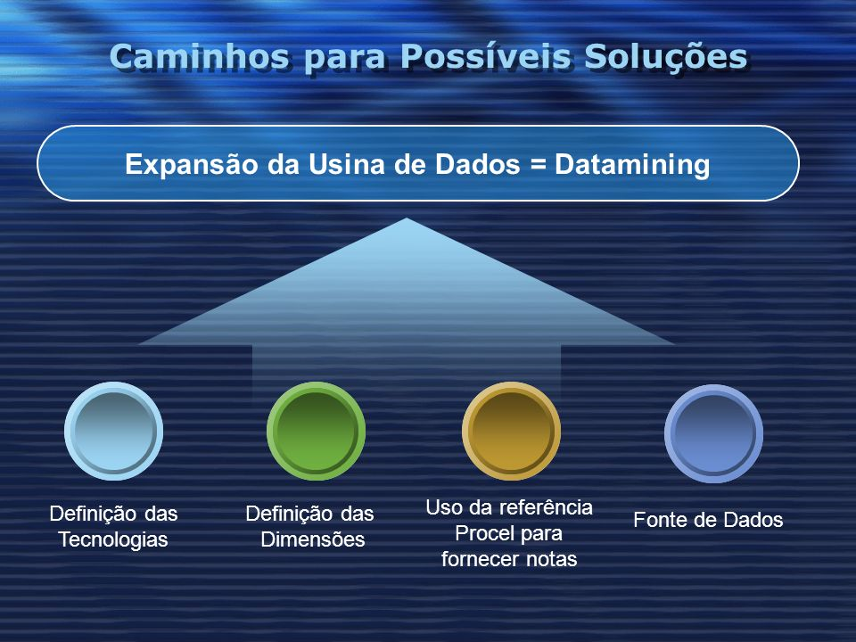 Caminhos para Possíveis Soluções Expansão da Usina de Dados = Datamining Definição das Tecnologias Uso da referência Procel para fornecer notas Defini