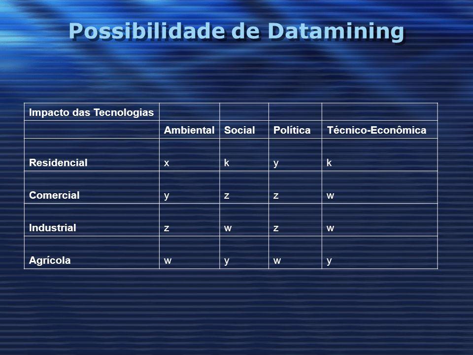 Possibilidade de Datamining Impacto das Tecnologias AmbientalSocialPolíticaTécnico-Econômica Residencialxkyk Comercialyzzw Industrialzwzw Agrícolawywy
