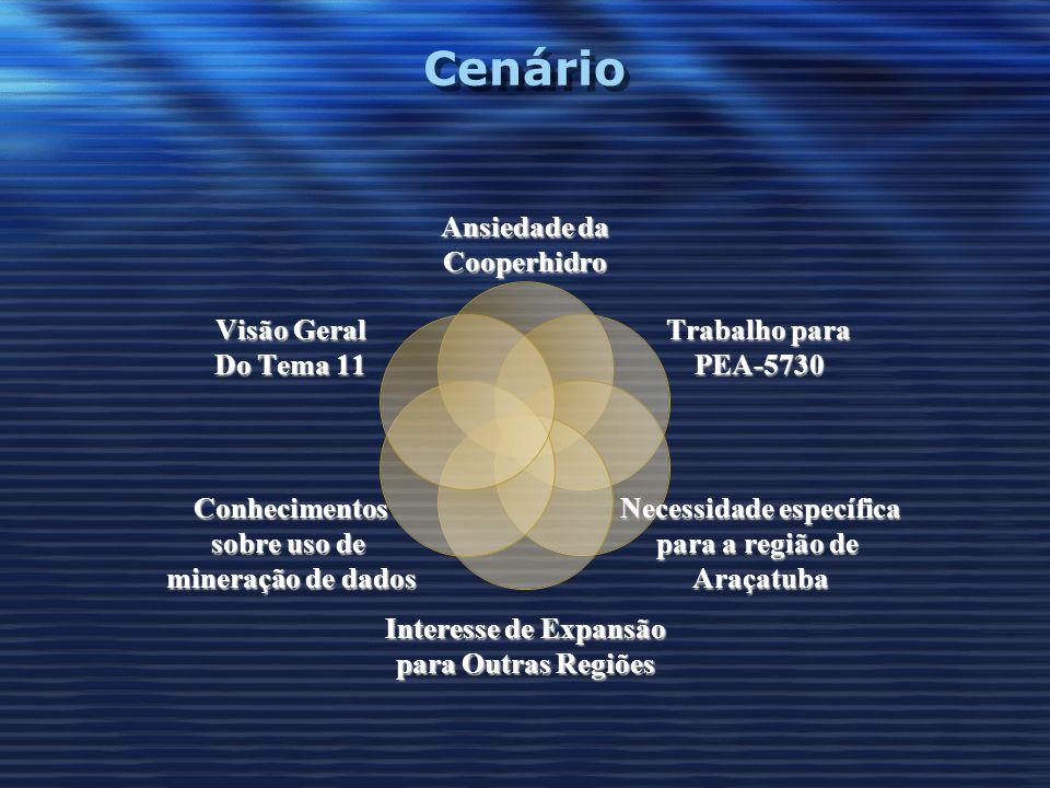 Cenário Ansiedade da Cooperhidro Trabalho para PEA-5730 Necessidade específica para a região de Araçatuba Interesse de Expansão para Outras Regiões Co