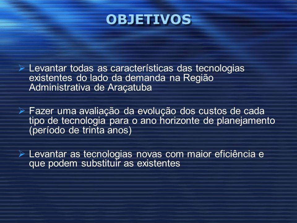 OBJETIVOS Levantar todas as características das tecnologias existentes do lado da demanda na Região Administrativa de Araçatuba Fazer uma avaliação da