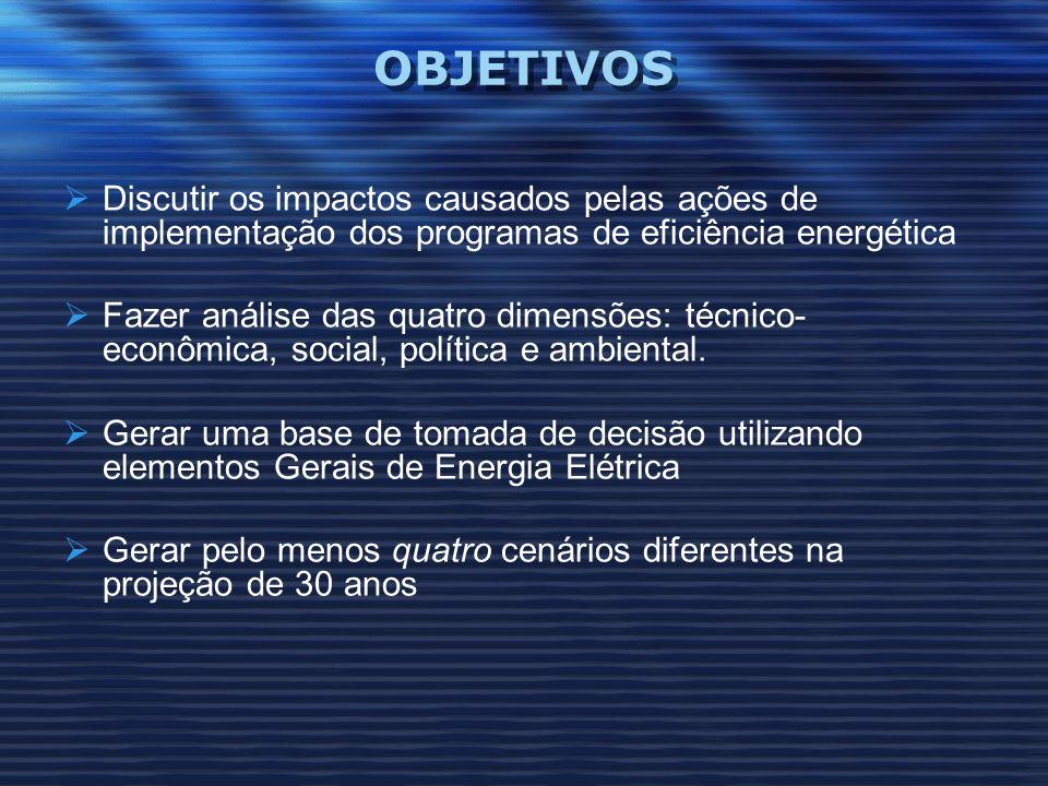 OBJETIVOS Discutir os impactos causados pelas ações de implementação dos programas de eficiência energética Fazer análise das quatro dimensões: técnic