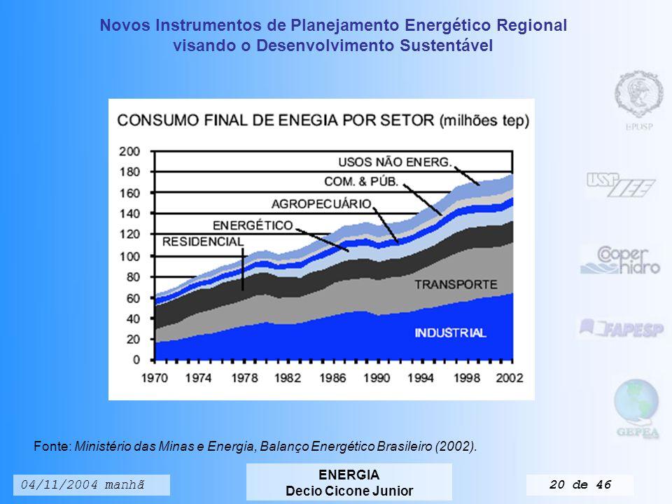 Novos Instrumentos de Planejamento Energético Regional visando o Desenvolvimento Sustentável ENERGIA Decio Cicone Junior 04/11/2004 manhã19 de 46 SINTESE DO BALANÇO ENERGÉTICO BRASILEIRO Tabela 3.4.