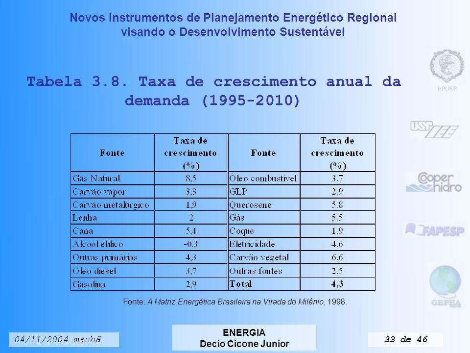 Novos Instrumentos de Planejamento Energético Regional visando o Desenvolvimento Sustentável ENERGIA Decio Cicone Junior 04/11/2004 manhã32 de 46 Tabela 3.7.