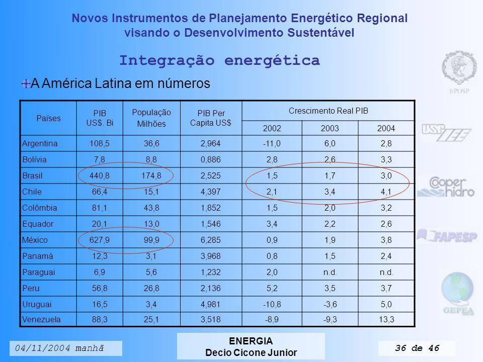 Novos Instrumentos de Planejamento Energético Regional visando o Desenvolvimento Sustentável ENERGIA Decio Cicone Junior 04/11/2004 manhã35 de 46 PROBLEMÁTICA ECONÔMICA DA ENERGIA Preços altos de energia/aumento de importações/conseqüências Economia Níveis de emprego e bem-estar social Exportadores (se beneficiam com altos preços da mesma) Incentivo para a exploração e desenvolvimento de fontes adicionais Fomentam a inovação Encorajam programas de eficiência energética Enquanto alguns impactos causados pelos preços da energia são razoavelmente estáveis, outros são bem transitórios.