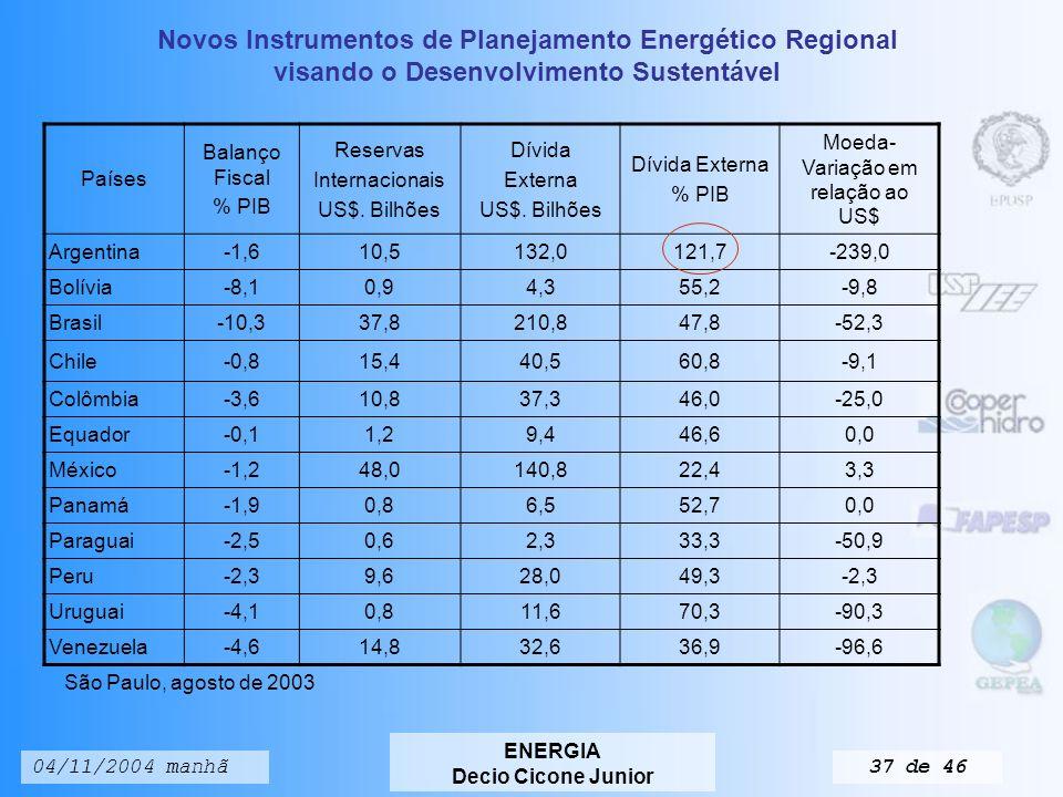 Novos Instrumentos de Planejamento Energético Regional visando o Desenvolvimento Sustentável ENERGIA Decio Cicone Junior 04/11/2004 manhã36 de 46 Integração energética Países PIB US$.